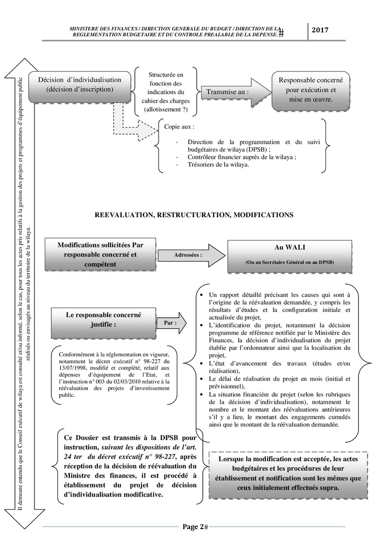 رسم وصفي لكيفية تسجيل وتسيير مشروع PSD و PCD Schema11