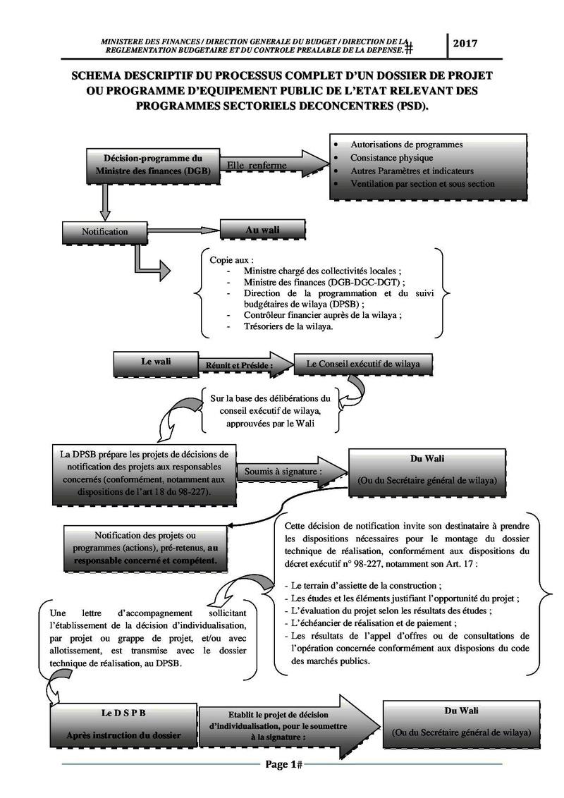 رسم وصفي لكيفية تسجيل وتسيير مشروع PSD و PCD Schema12
