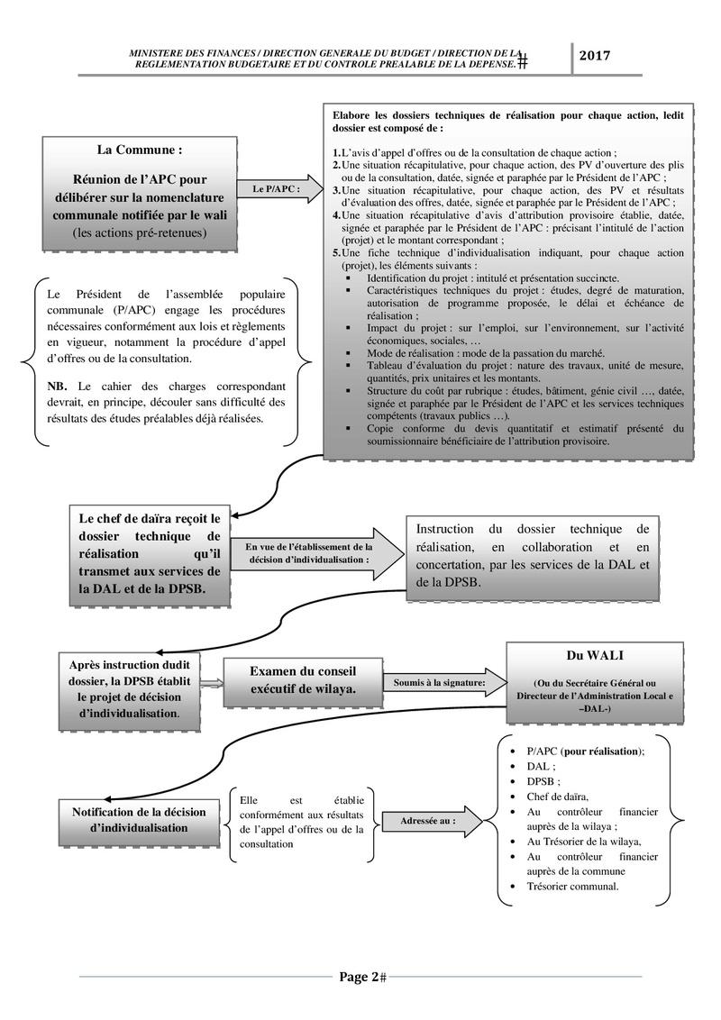 رسم وصفي لكيفية تسجيل وتسيير مشروع PSD و PCD Schema15