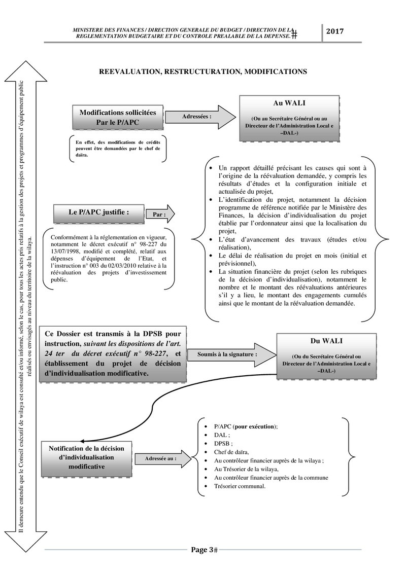 رسم وصفي لكيفية تسجيل وتسيير مشروع PSD و PCD Schema16