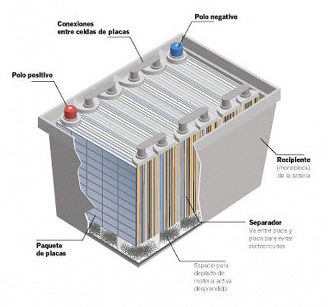 Las baterías de nuestras motos Bateri10