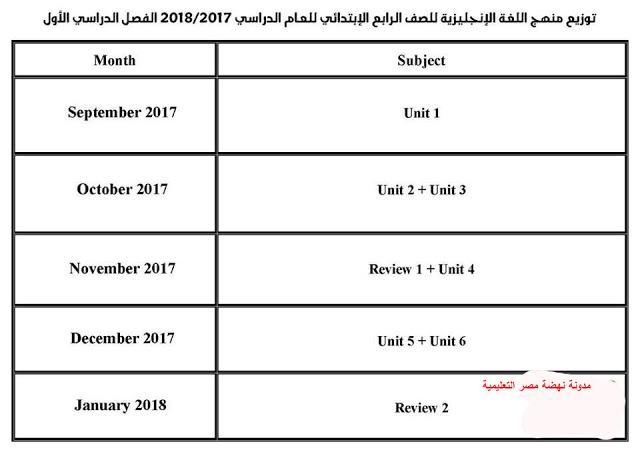 توزيع منهج اللغة الإنجليزية كل فرق ابتدائى ترمين ترمين2018 13