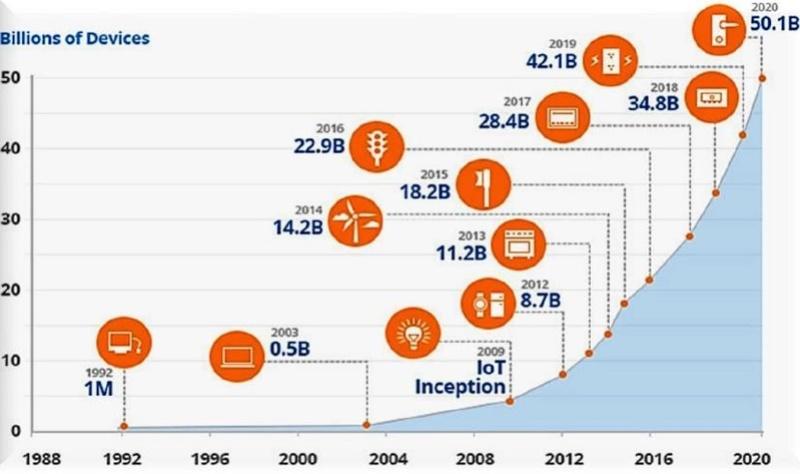 IoT và vấn đề bảo mật đường truyền Iot110