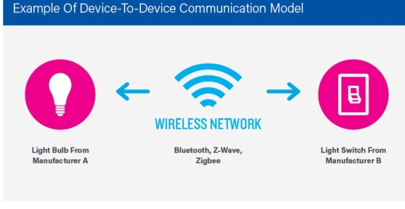 IoT và vấn đề bảo mật đường truyền Iot210