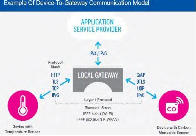 IoT và vấn đề bảo mật đường truyền Iot410