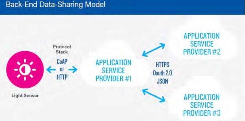 IoT và vấn đề bảo mật đường truyền Iot510