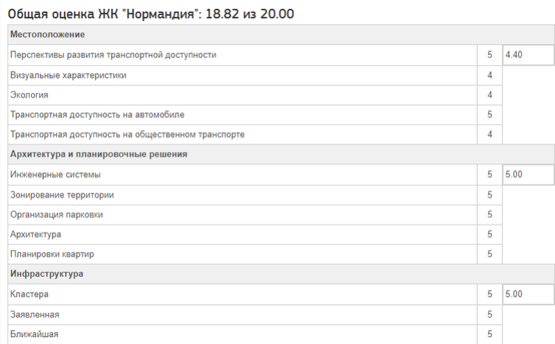 """Весьма объективный подробный обзор ЖК """"Нормандия"""" от портала kvartiravmoskve.ru 55556610"""