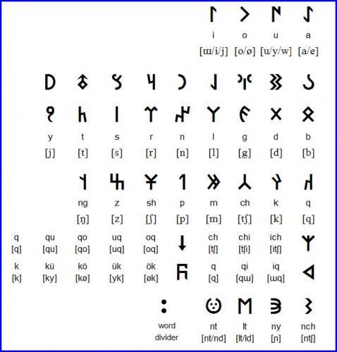 Тюркский рунический алфавит 95de4510