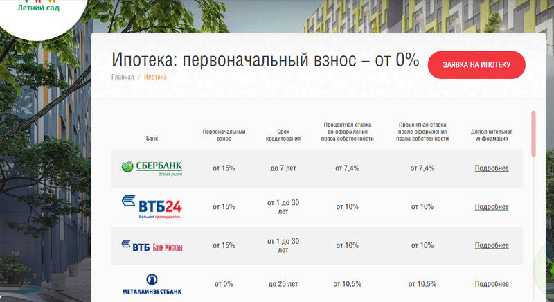 """Ипотека на покупку квартиры в ЖК """"Летний сад"""" - Страница 2 1110"""