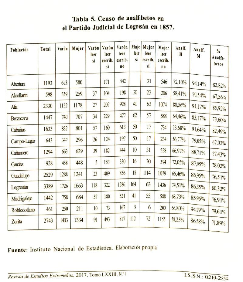 DATOS HISTORICOS Ptdc0812