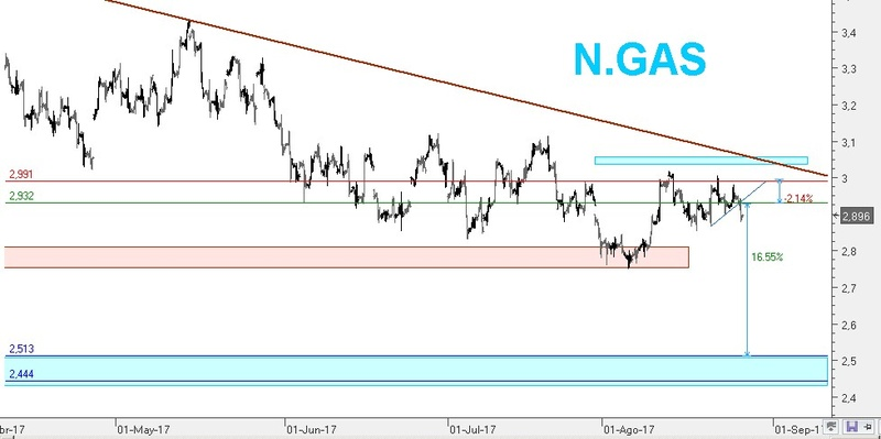 Natural Gas (commoditie) 2017-011