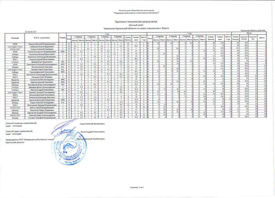 Чемпионат КО спиннинг с берега КМС - Страница 2 Iazzaz10