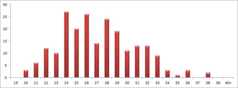 Petites stats sur la draft - Page 2 Ct_00717
