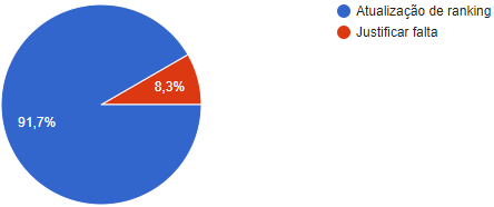 [S.R.P] CRH2: Porcentagem Mensal ®  P_mens13