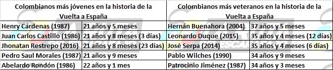Los números detrás de la historia de Colombia en la Vuelta a España Jovene10
