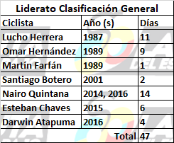 Los números detrás de la historia de Colombia en la Vuelta a España Lidera10