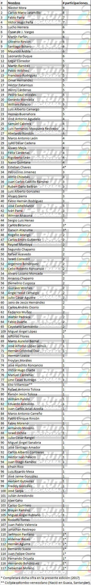 Los números detrás de la historia de Colombia en la Vuelta a España Listad10