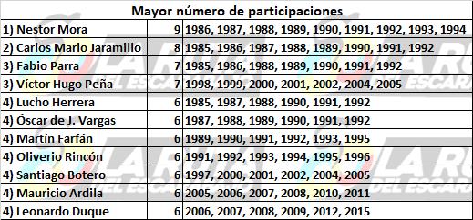 Los números detrás de la historia de Colombia en la Vuelta a España Nymero10