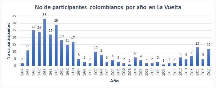 Los números detrás de la historia de Colombia en la Vuelta a España Partic13