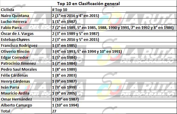Los números detrás de la historia de Colombia en la Vuelta a España Top_1012