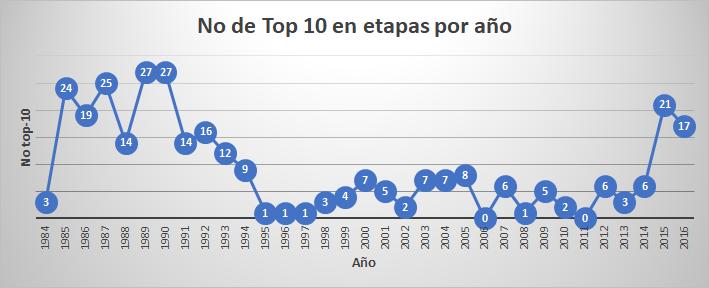 Los números detrás de la historia de Colombia en la Vuelta a España Top_1013
