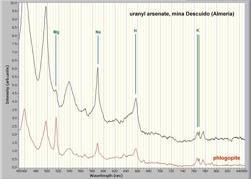 Metanovacekita, Mina Descuido Nº 12004, Los Baños de S. Alhamilla, Pechina, Almeria, Andalucia Minera10