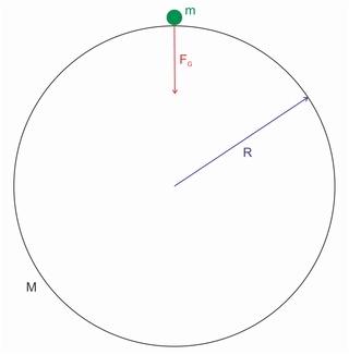 Cálculo da Gravidade (s/ rotação) 0113
