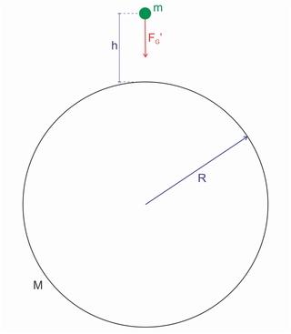 Cálculo da Gravidade (s/ rotação) 0211