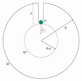 Cálculo da Gravidade (s/ rotação) 0312