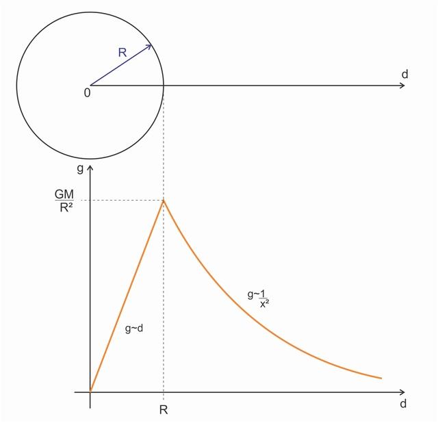 Cálculo da Gravidade (s/ rotação) 0413