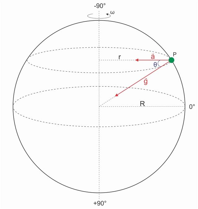 Cálculo da Gravidade (c/ rotação) 0512