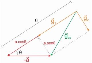 Cálculo da Gravidade (c/ rotação) 0611