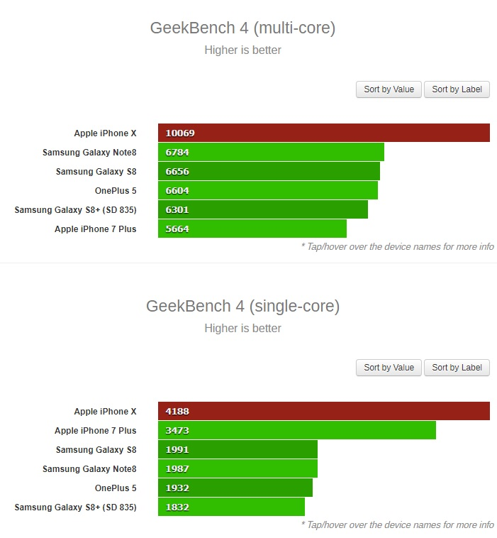 To Α11 Bionic chipset του iPhone X... διαλύει τα Android chipsets στο GeekBench! A11-ge10