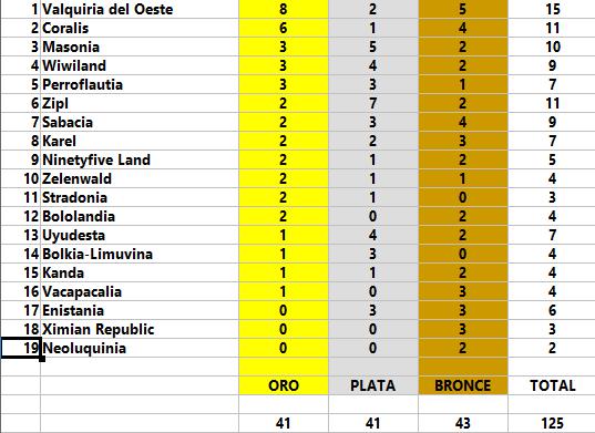 I Campeonato Internacional de Natación de Perroflautia Medall11