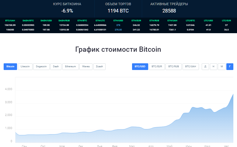 Прогнозы по курсу биткоина 150uz310