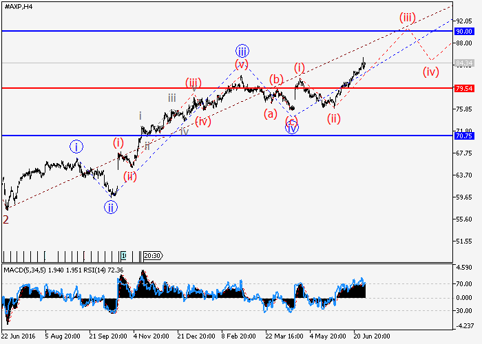 Revisión del Mercado de Divisas Forex  2ameri10