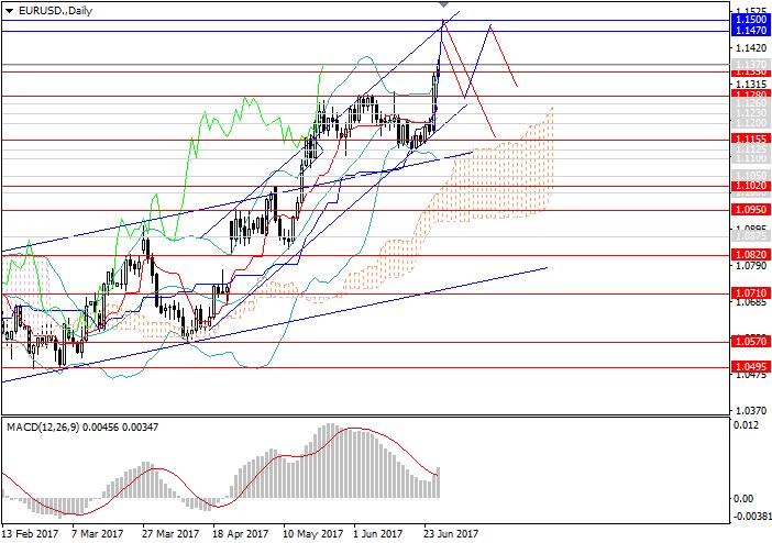 Revisión del Mercado de Divisas Forex  Eurusd10