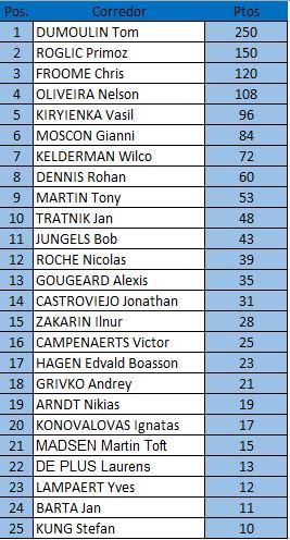 Polla Campeonatos Mundiales de Ruta 2017 CRI Elite Válida 29/35 LRDE - Página 2 Clasif10