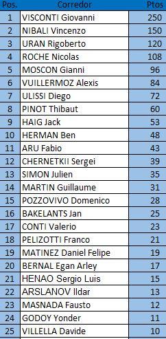 Polla Giro dell'Emilia 2017 - Valida 34/35 LRDE Clasif14