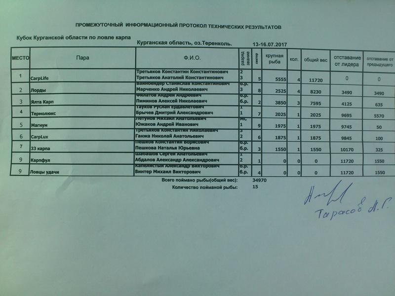 Кубок Курганской области по ловле карпа Dsc_0632