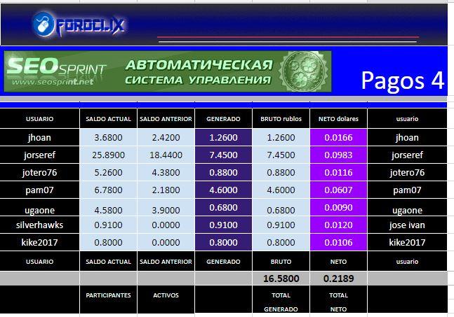 [PAGANDO] SEOSPRINT - Standard - Refback 80% - Mínimo 20 Rublos - Rec. Pago 6 - Página 4 Pago_411