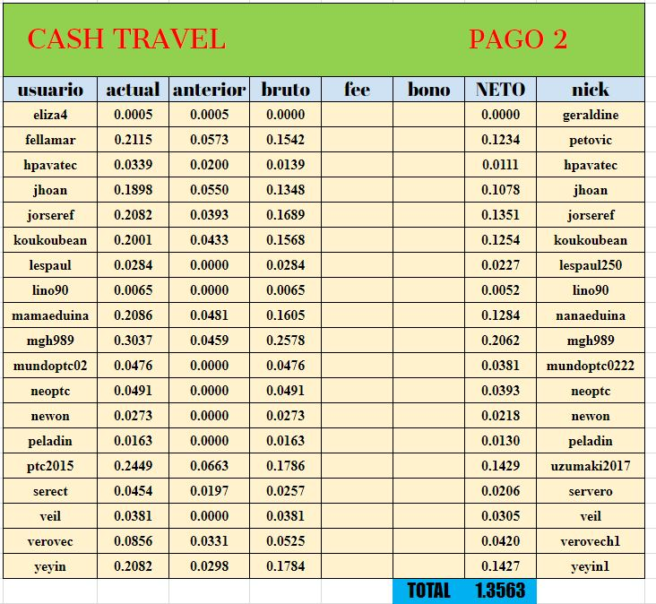 [PAGANDO] CASHTRAVEL - cashtravel.info - Refback 80% - Mínimo 0.05$ - Rec. pago 7 - Página 2 Tabla_15