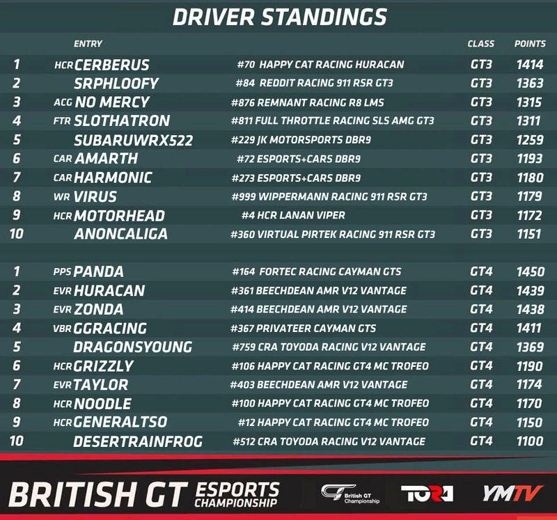 British GT eSports Championship: Media Driver11