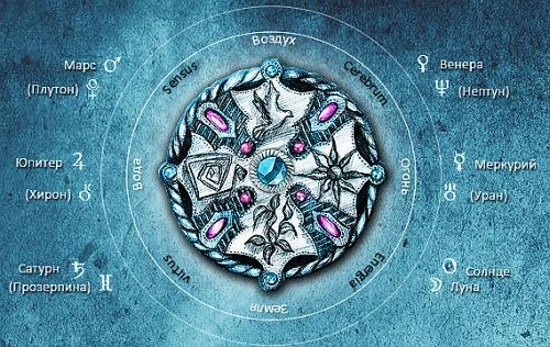 Камни знаков Зодиака Stihii10