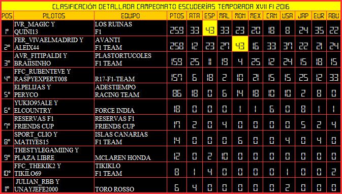 Temporada XVII F1 Friends Cup 410