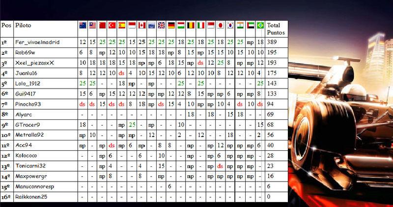 Temporada II F1 Friends Cup Clasif10
