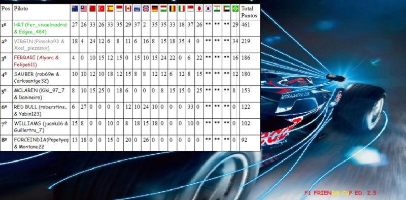 Temporada 2.5 F1 Friends Cup Clasif12