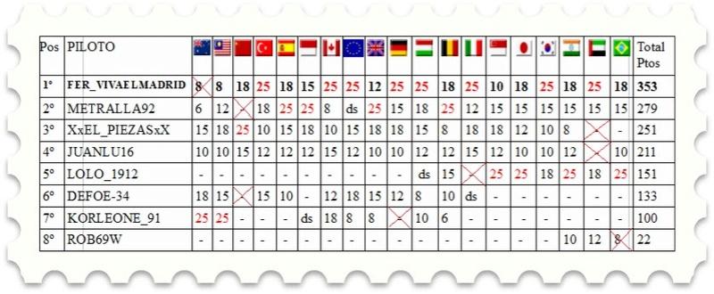Temporada I F1 Friends Cup Clasii10