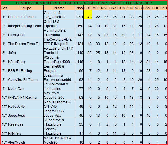 Temporada XI F1 Friends Cup Constr12