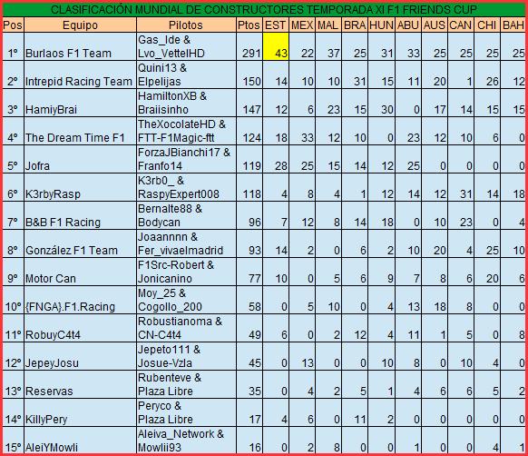 Tag sf1 en F1 FRIENDS CUP - FFC (PS4) Constr12